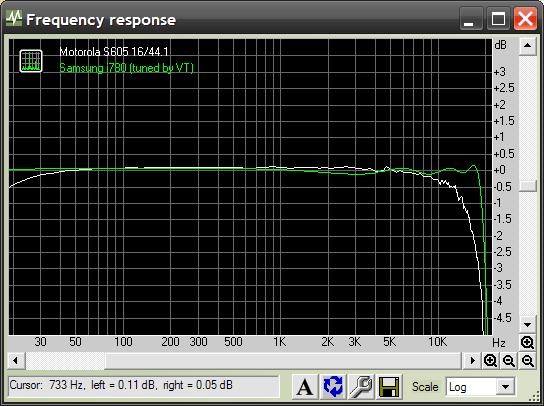 Motorola S605 Frequency response