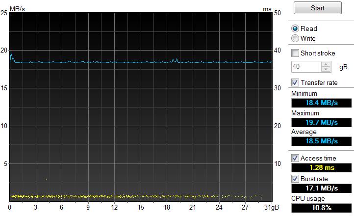 usb_hdtune_benchmark