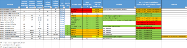 Анализ автокресел группы 2-3 (3-12 лет)
